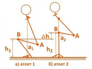 Схема приседания со штангой
